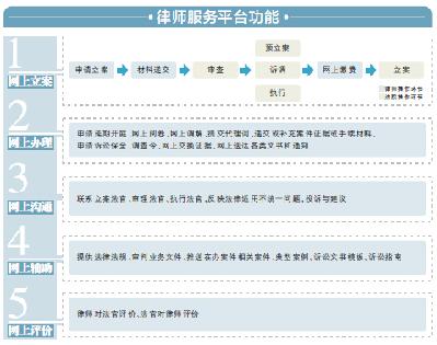 立案可全程网上搞定 律师还能看内部文件