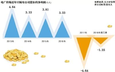2亿元卖徐悲鸿画被关注 电广传媒能否逃过被ST?