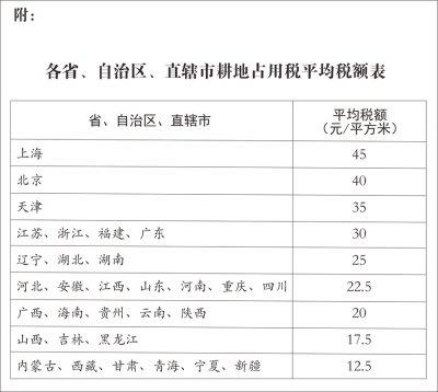 (受权发布)中华人民共和国耕地占用税法