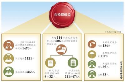 北京114件涉黑涉恶案件被提起公诉